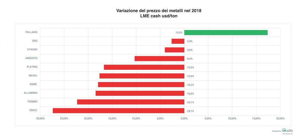 Variazione del prezzo dei metalli nel 2018
