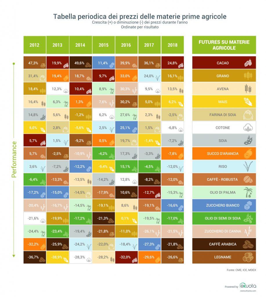Performance pluriennale dei prezzi delle materie prime agricole 2018