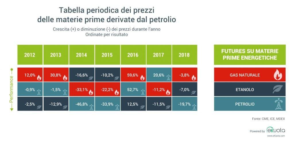 tabella periodica dei prezzi delle materie prime energetiche dal 2012 al 2018. Variazione dei prezzi annuale
