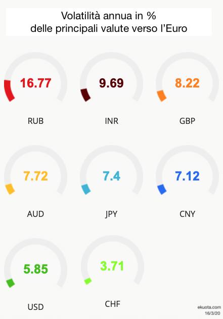 Volatilità valute verso euro